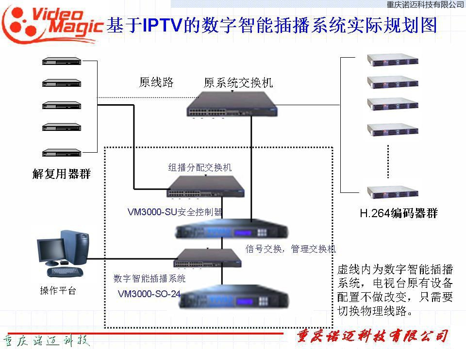 自有前端或IPTV环境