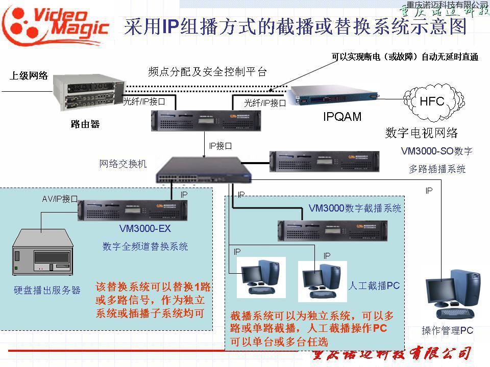 基于IP环境的数字多路智能插播系统