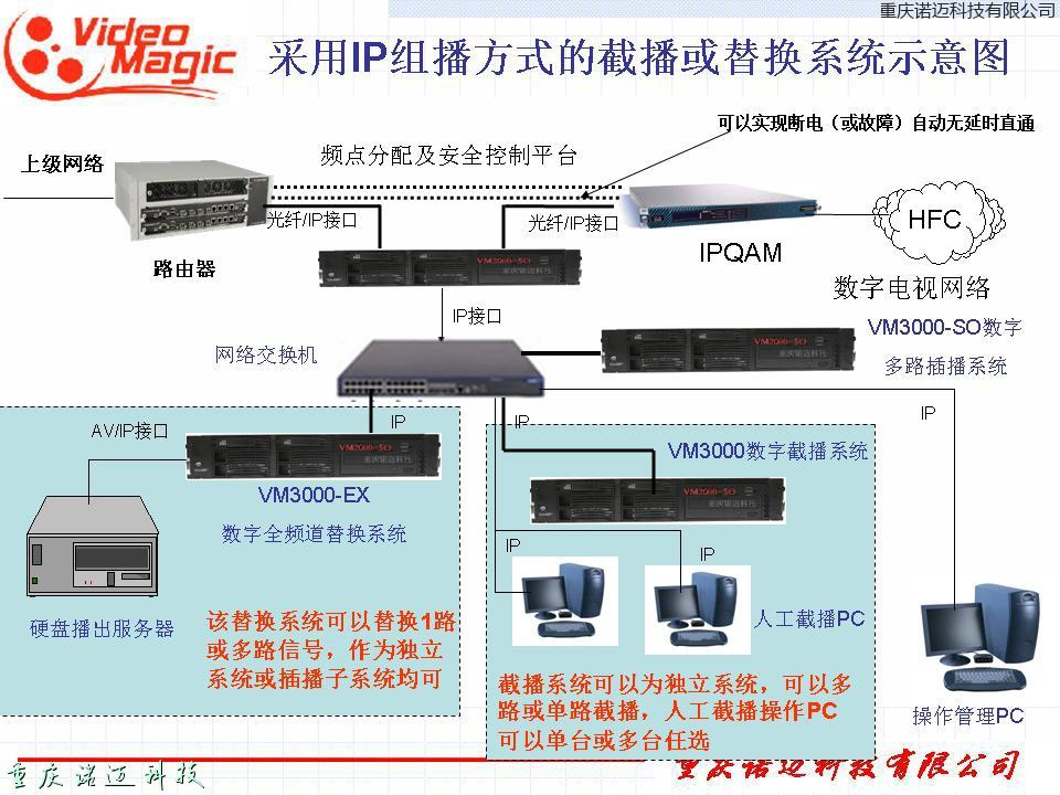 SDH環境下的插播系統