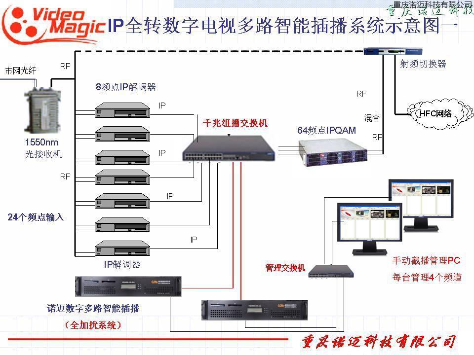 RF环境的数字多路智能ManBetX客户端系统
